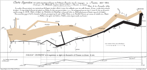Minard's visualization of Napoleon's Russian campaign of 1812